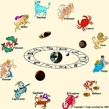 Uitleg Astrologie
